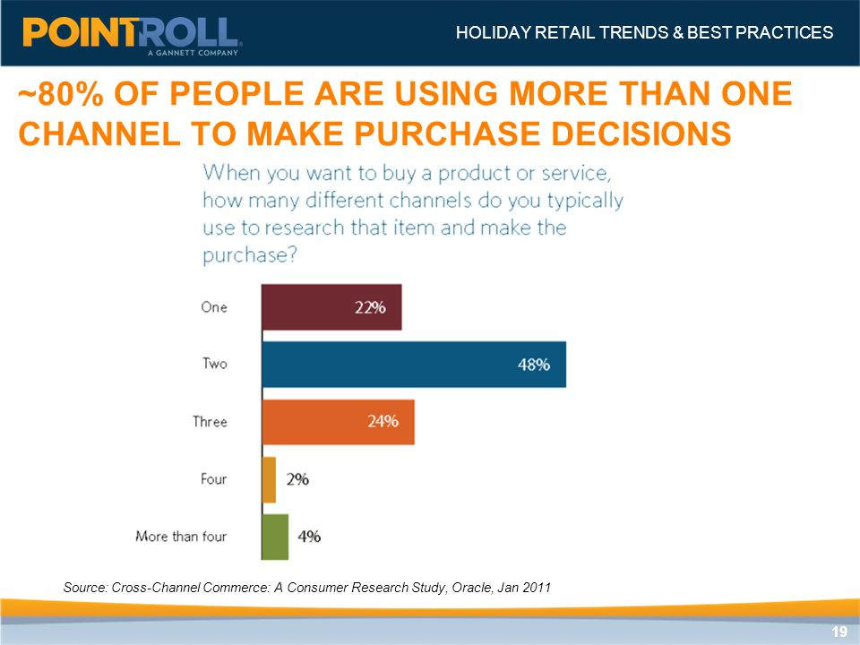 1919 ~80% OF PEOPLE ARE USING MORE THAN ONE CHANNEL TO MAKE PURCHASE DECISIONS HOLIDAY RETAIL TRENDS & BEST PRACTICES Source: Cross-Channel Commerce: