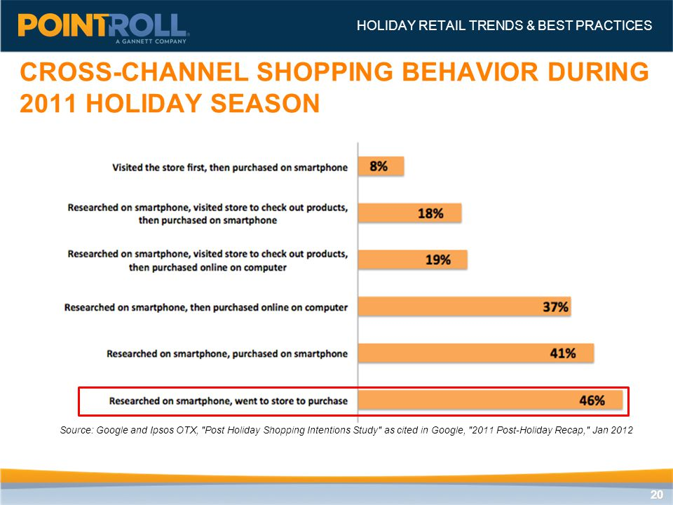 2020 CROSS-CHANNEL SHOPPING BEHAVIOR DURING 2011 HOLIDAY SEASON HOLIDAY RETAIL TRENDS & BEST PRACTICES Source: Google and Ipsos OTX, Post Holiday Shopping Intentions Study as cited in Google, 2011 Post-Holiday Recap, Jan 2012