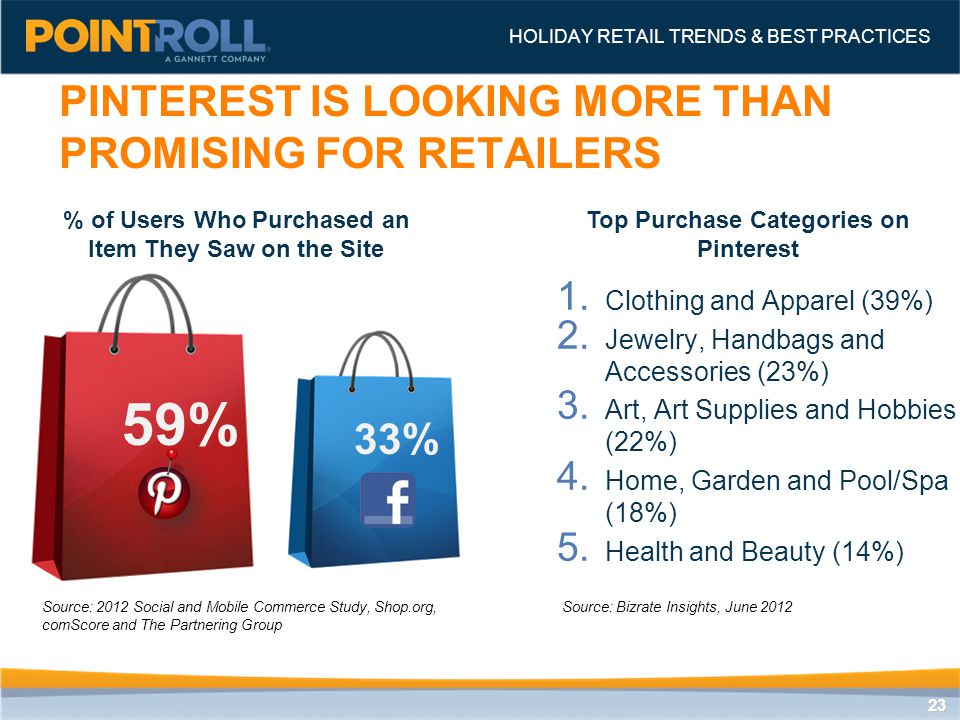 2323 1. Clothing and Apparel (39%) 2. Jewelry, Handbags and Accessories (23%) 3.