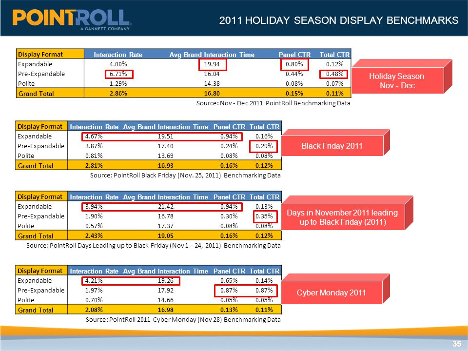 3535 2011 HOLIDAY SEASON DISPLAY BENCHMARKS Display Format Interaction RateAvg Brand Interaction TimePanel CTRTotal CTR Expandable4.00%19.940.80%0.12% Pre-Expandable6.71%16.040.44%0.48% Polite1.29%14.380.08%0.07% Grand Total 2.86%16.800.15%0.11% Source: Nov - Dec 2011 PointRoll Benchmarking Data Holiday Season Nov - Dec Display Format Interaction RateAvg Brand Interaction TimePanel CTRTotal CTR Expandable4.67%19.510.94%0.16% Pre-Expandable3.87%17.400.24%0.29% Polite0.81%13.690.08% Grand Total 2.81%16.930.16%0.12% Source: PointRoll Black Friday (Nov.