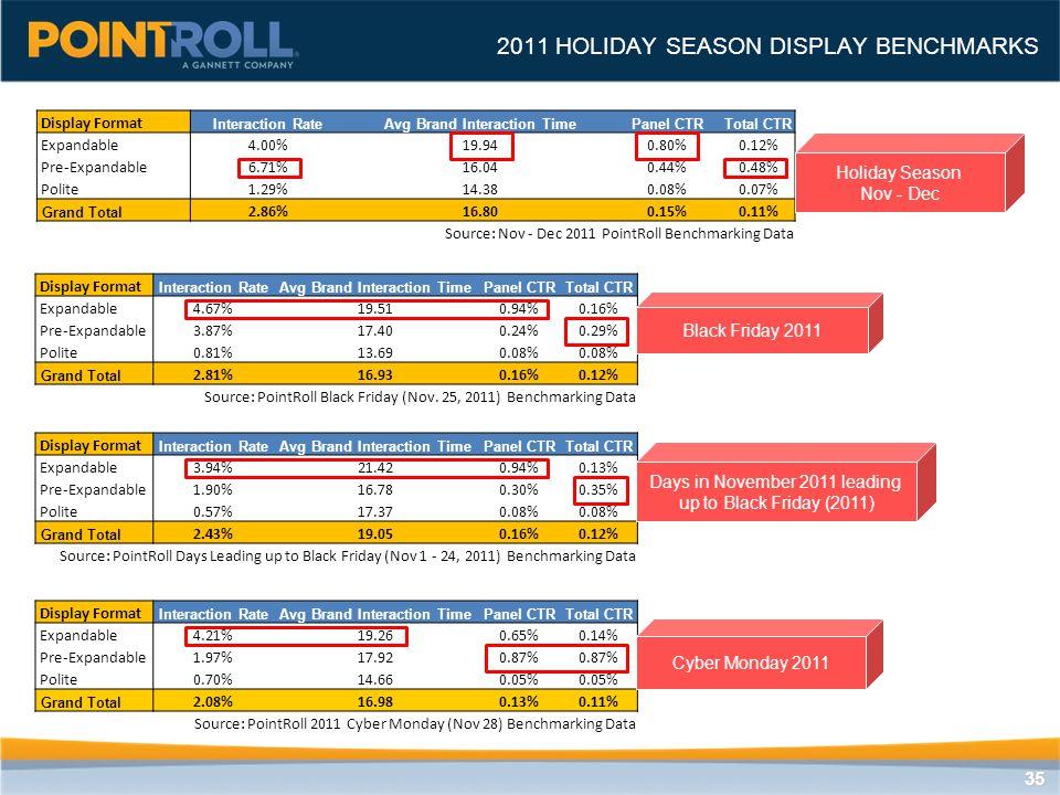 3535 2011 HOLIDAY SEASON DISPLAY BENCHMARKS Display Format Interaction RateAvg Brand Interaction TimePanel CTRTotal CTR Expandable4.00%19.940.80%0.12%