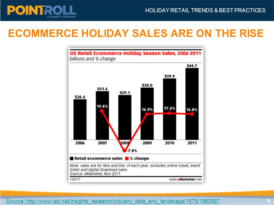 66 ECOMMERCE HOLIDAY SALES ARE ON THE RISE HOLIDAY RETAIL TRENDS & BEST PRACTICES Source: http://www.iab.net/insights_research/industry_data_and_landscape/1675/1980687