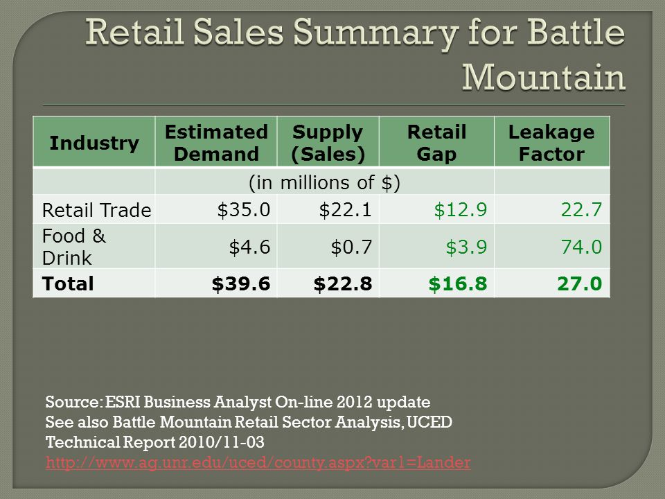 Leakage/Surplus Factor by Retail Group
