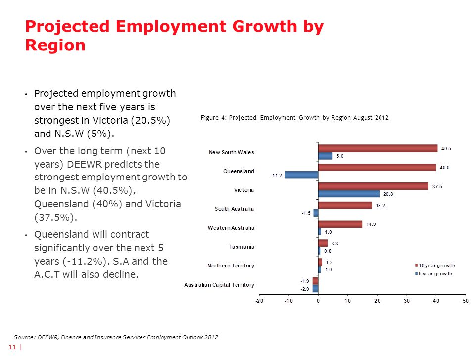 Projected Employment Growth by Region Projected employment growth over the next five years is strongest in Victoria (20.5%) and N.S.W (5%).