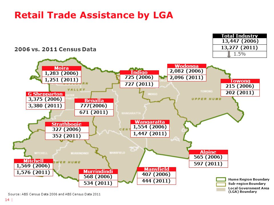 Retail Trade Assistance by LGA 2006 vs.