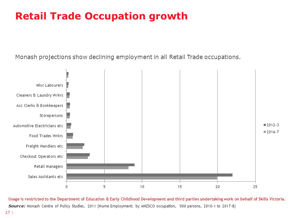 Retail Trade Occupation growth Monash projections show declining employment in all Retail Trade occupations.
