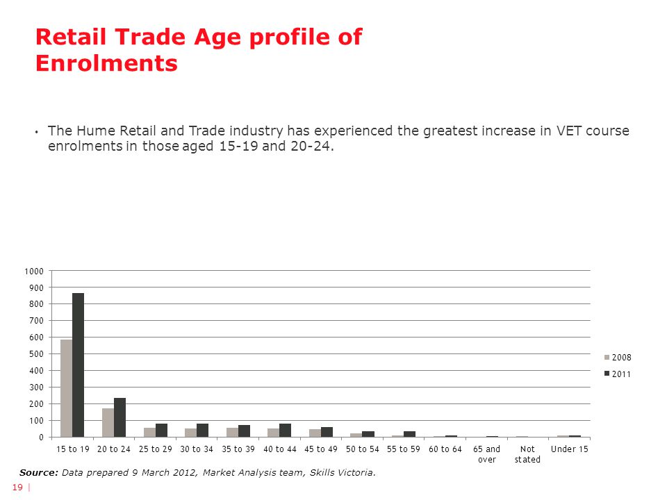 Retail Trade Age profile of Enrolments The Hume Retail and Trade industry has experienced the greatest increase in VET course enrolments in those aged 15-19 and 20-24.