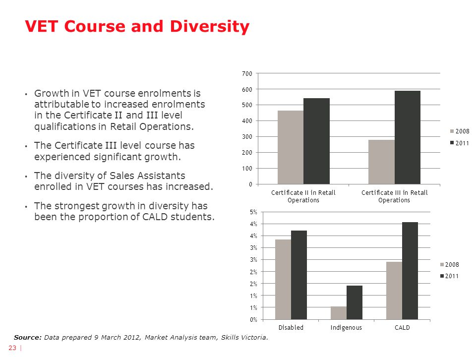 VET Course and Diversity 23 | Source: Data prepared 9 March 2012, Market Analysis team, Skills Victoria.