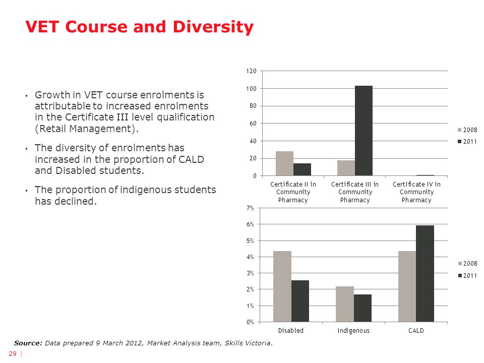 VET Course and Diversity 29 | Source: Data prepared 9 March 2012, Market Analysis team, Skills Victoria.
