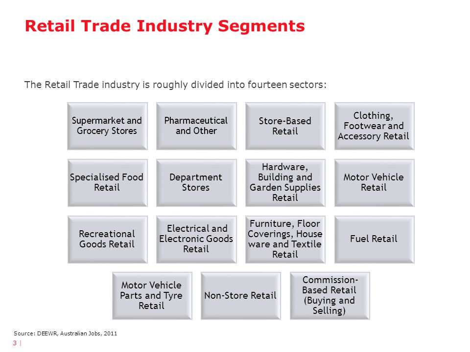 Retail Trade Industry Segments The Retail Trade industry is roughly divided into fourteen sectors: 3 | Supermarket and Grocery Stores Pharmaceutical and Other Store-Based Retail Clothing, Footwear and Accessory Retail Specialised Food Retail Department Stores Hardware, Building and Garden Supplies Retail Motor Vehicle Retail Recreational Goods Retail Electrical and Electronic Goods Retail Furniture, Floor Coverings, House ware and Textile Retail Fuel Retail Motor Vehicle Parts and Tyre Retail Non-Store Retail Commission- Based Retail (Buying and Selling) Source: DEEWR, Australian Jobs, 2011