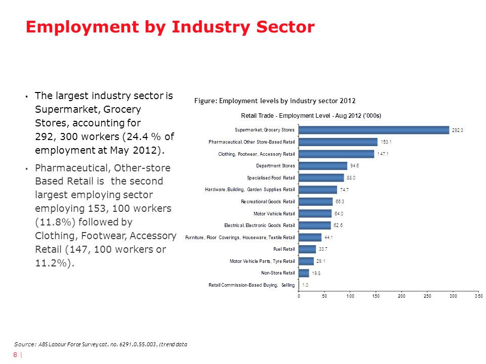 Employment by Industry Sector 8 | Figure: Employment levels by industry sector 2012 Source: ABS Labour Force Survey cat.
