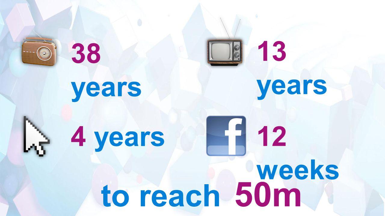 38 years to reach 50m 13 years 4 years 12 weeks