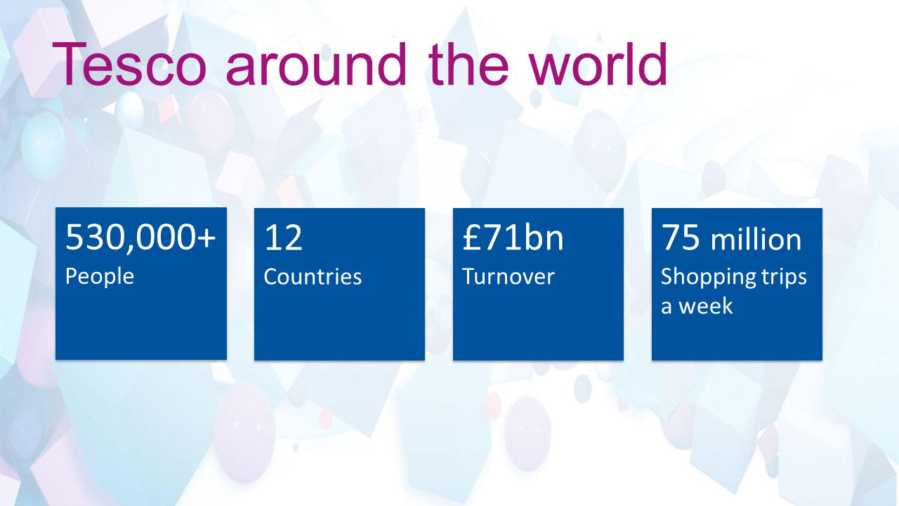 Tesco around the world 530,000+ People 12 Countries 12 Countries £71bn Turnover 75 million Shopping trips a week 75 million Shopping trips a week