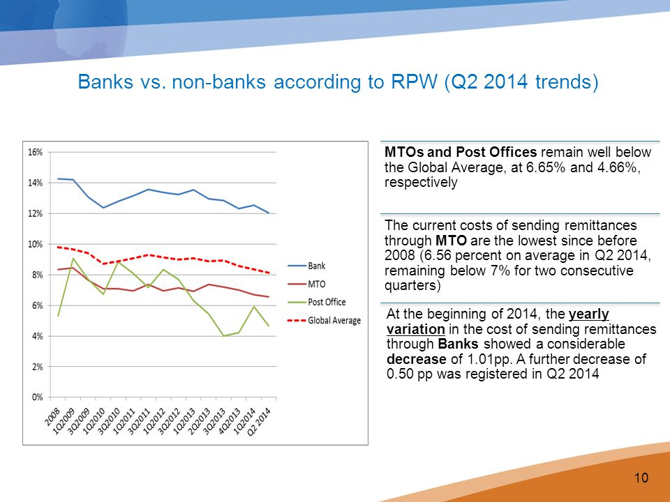 MTOs and Post Offices remain well below the Global Average, at 6.65% and 4.66%, respectively 10 The current costs of sending remittances through MTO are the lowest since before 2008 (6.56 percent on average in Q2 2014, remaining below 7% for two consecutive quarters) Banks vs.