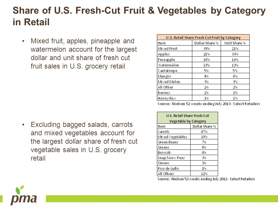 Share of U.S. Fresh-Cut Fruit & Vegetables by Category in Retail Mixed fruit, apples, pineapple and watermelon account for the largest dollar and unit
