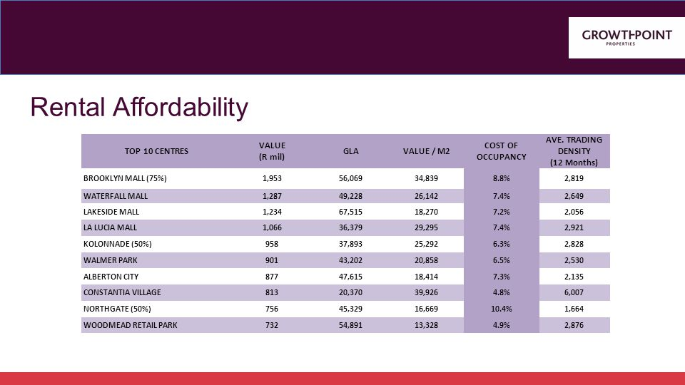 Rental Affordability TOP 10 CENTRES VALUE (R mil) GLAVALUE / M2 COST OF OCCUPANCY AVE.