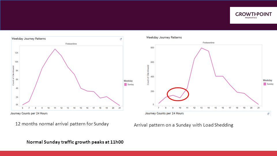 12 months normal arrival pattern for Sunday Normal Sunday traffic growth peaks at 11h00 Arrival pattern on a Sunday with Load Shedding