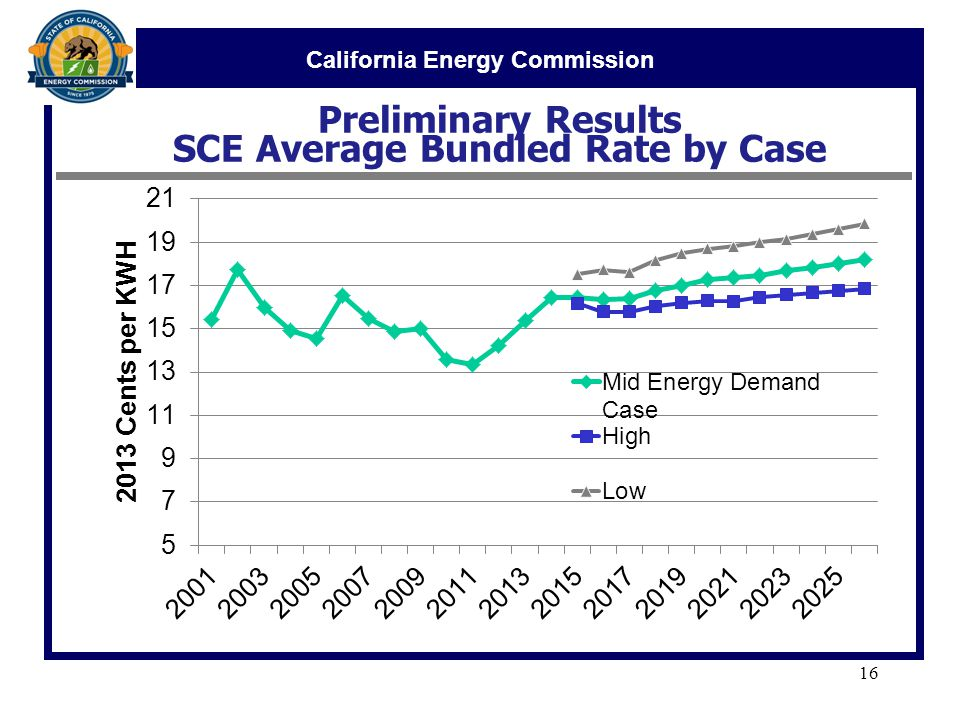 California Energy Commission Preliminary Results SCE Average Bundled Rate by Case 16