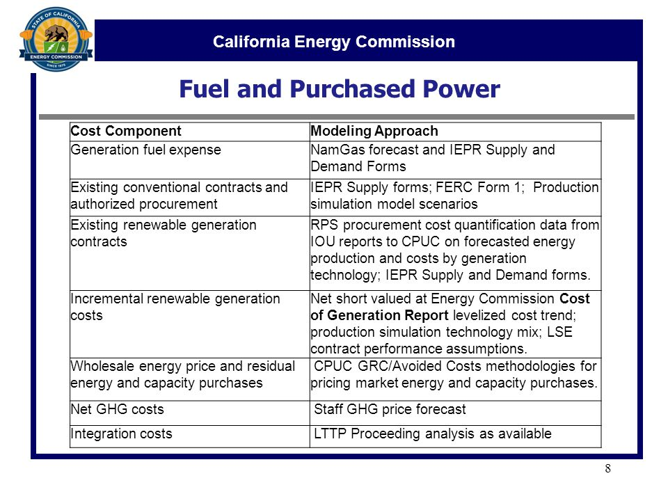 California Energy Commission Fuel and Purchased Power 8 Cost ComponentModeling Approach Generation fuel expenseNamGas forecast and IEPR Supply and Demand Forms Existing conventional contracts and authorized procurement IEPR Supply forms; FERC Form 1; Production simulation model scenarios Existing renewable generation contracts RPS procurement cost quantification data from IOU reports to CPUC on forecasted energy production and costs by generation technology; IEPR Supply and Demand forms.