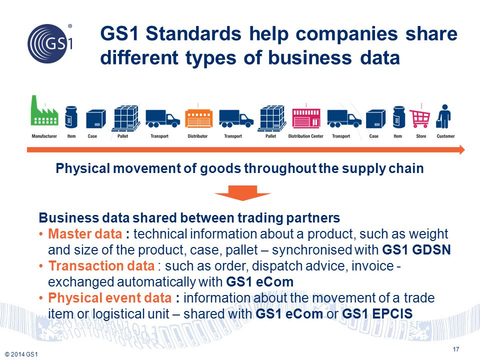 © 2014 GS1 GS1 Standards help companies share different types of business data 17 Physical movement of goods throughout the supply chain Business data