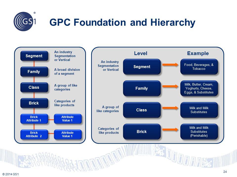© 2014 GS1 GPC Foundation and Hierarchy 24 Segment Family Class Brick Attribute Value 1 Brick Attribute 1 Brick Attribute 2 An industry Segmentation o