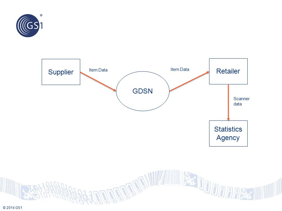 © 2014 GS1 Supplier GDSN Retailer Statistics Agency Item Data Scanner data