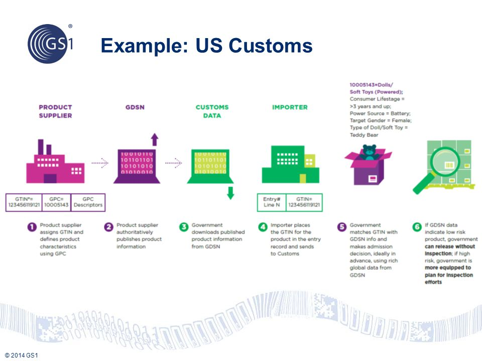 © 2014 GS1 Example: US Customs