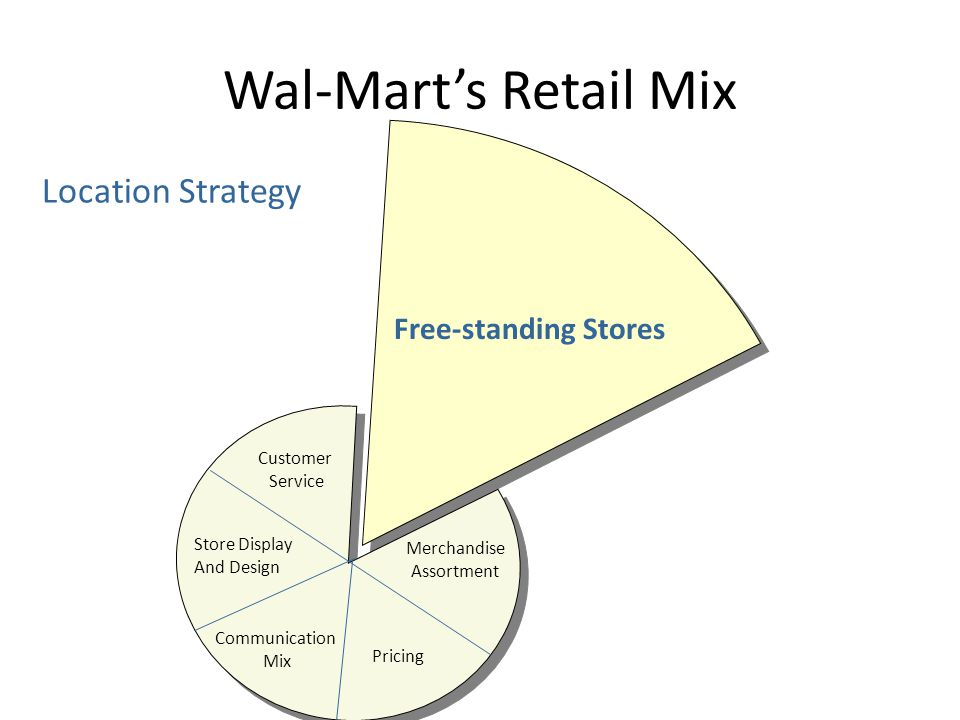 Wal-Mart's Retail Mix Free-standing Stores Customer Service Merchandise Assortment Pricing Communication Mix Store Display And Design Location Strateg