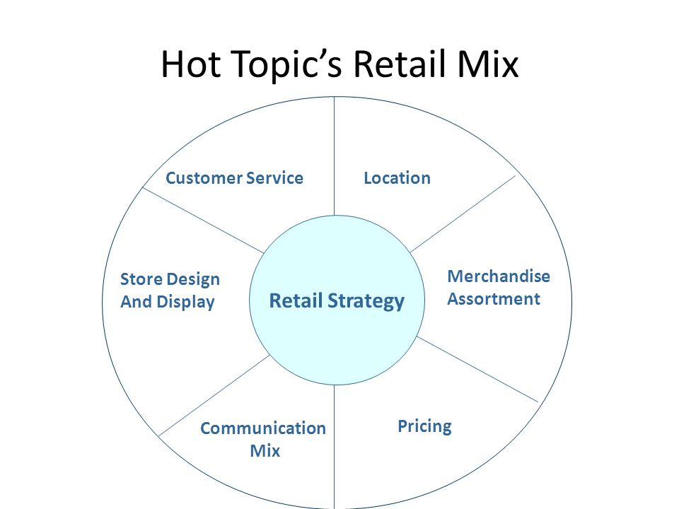 Hot Topic's Retail Mix Enclosed malls Customer Service Merchandise Assortment Pricing Communication Mix Store Display And Design Location Strategy
