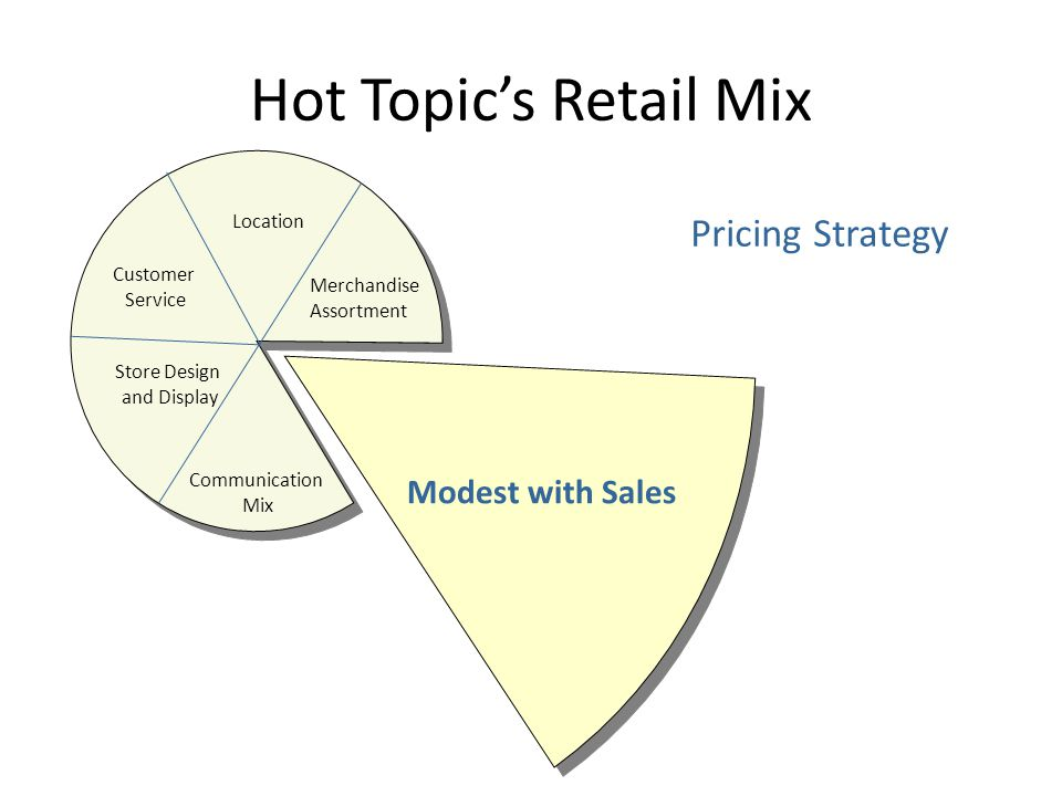 Hot Topic's Retail Mix Communication Mix TV and Magazine Ads Store Design And Display Customer Service Location Merchandise Assortment Pricing