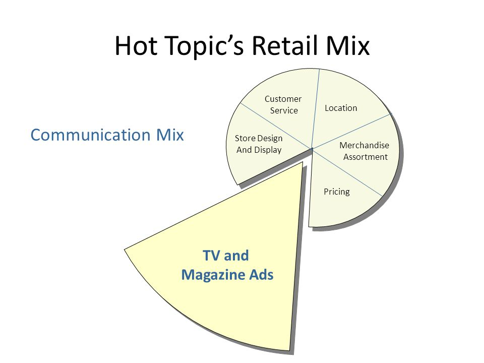 Hot Topic's Retail Mix Store Design and Display Heavy Metal, Gothic Look Customer Service Location Merchandise Assortments Pricing Communication Mix