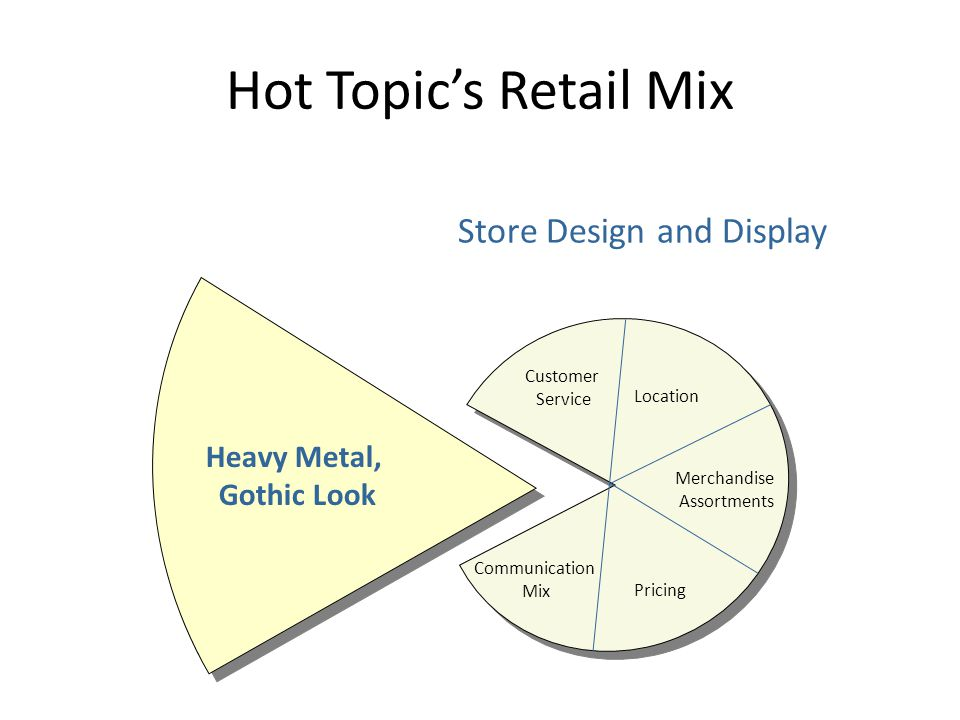 Hot Topic's Retail Mix Customer Service Modest Location Merchandise Assortment Pricing Communication Mix Store Design and Display