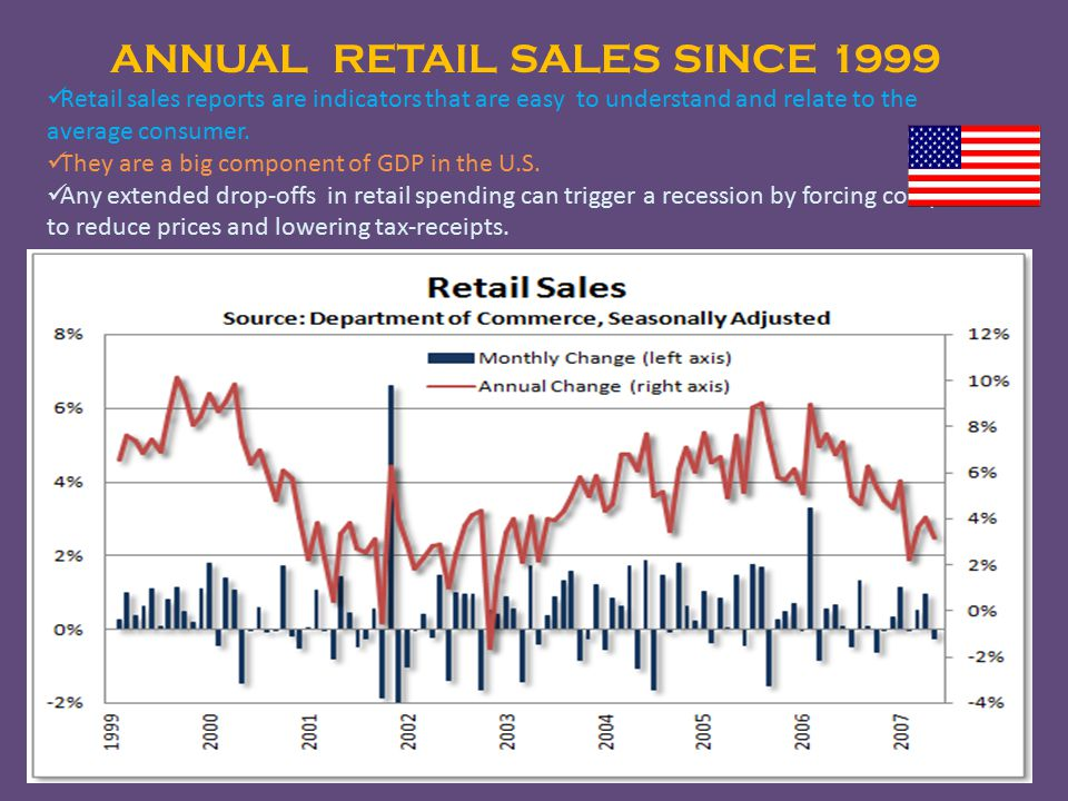 ANNUAL RETAIL SALES SINCE 1999 Retail sales reports are indicators that are easy to understand and relate to the average consumer.