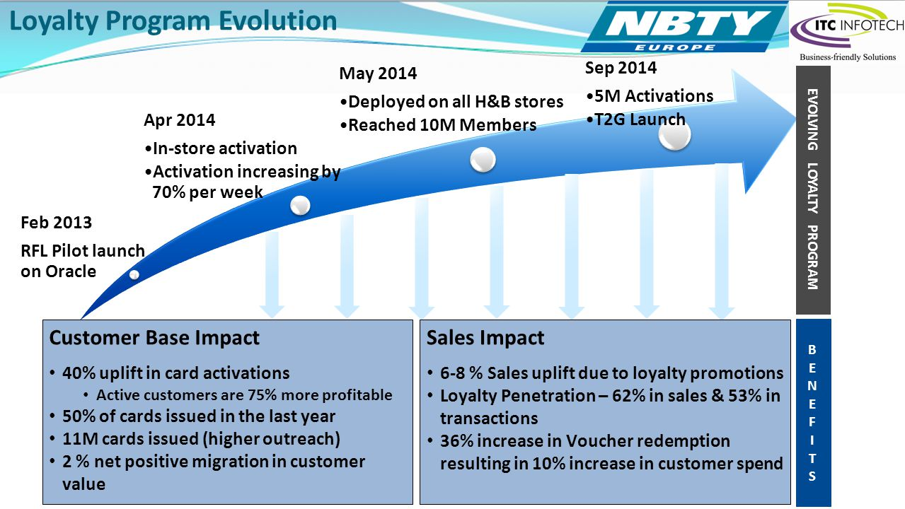 Click to add text Loyalty Program Evolution Feb 2013 RFL Pilot launch on Oracle Apr 2014 In-store activation Activation increasing by 70% per week May