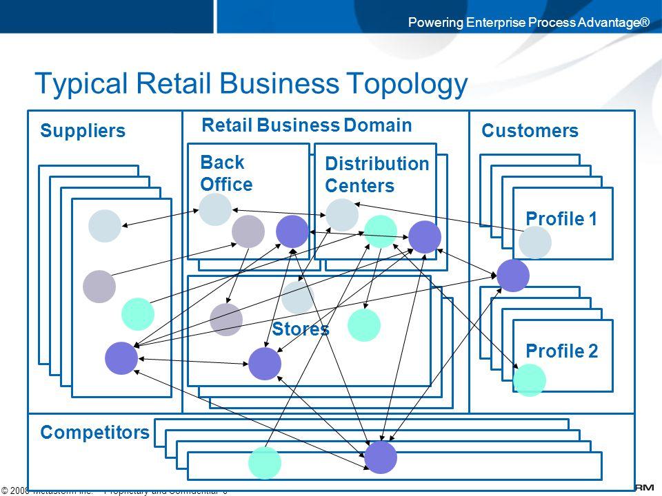 Powering Enterprise Process Advantage® © 2008 Metastorm Inc.