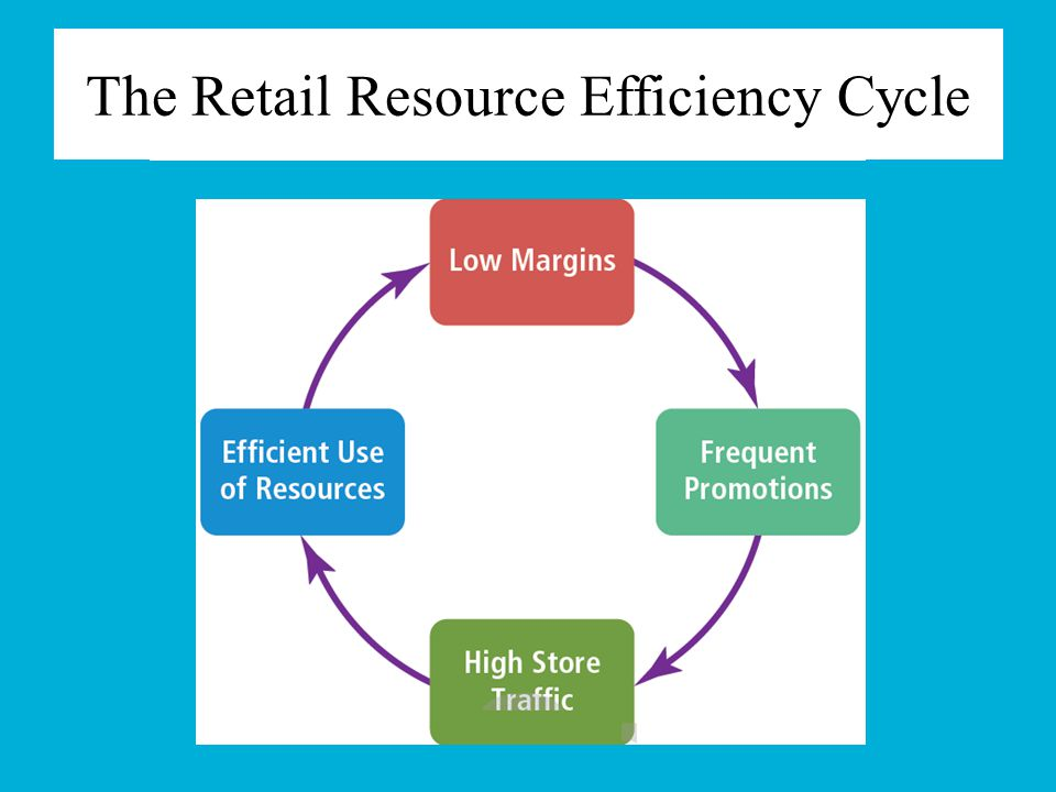 Marketing With Represents a significant shift in retail management thinking & strategy creation Two major areas of change 1.A shift in the way retailers view and manage firm resources 2.An era of active collaboration & long-term relationships between retailers, suppliers, customers, & other stakeholders (employees)