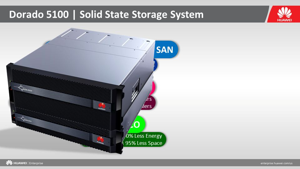 1 Million IOPS Low Latency (500µs) 100% SSD based SAN Dorado 5100 | Solid State Storage System MTBF 1 Million Hours Redundant Architecture & Dual Cont