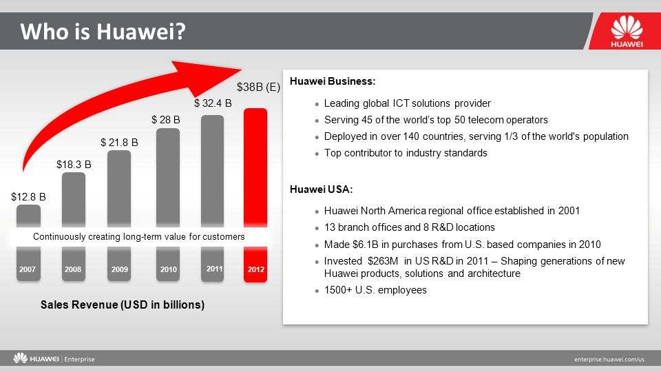 Who is Huawei? $ 28 B $ 21.8 B $18.3 B $12.8 B $ 32.4 B 200720082009 2010 2011 Continuously creating long-term value for customers Sales Revenue (USD