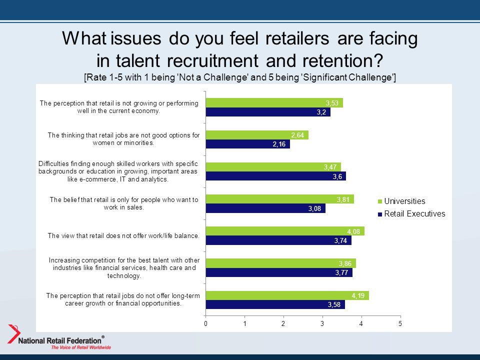 What issues do you feel retailers are facing in talent recruitment and retention? [Rate 1-5 with 1 being 'Not a Challenge' and 5 being 'Significant Ch