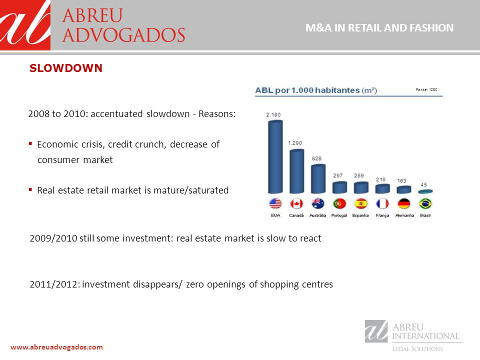 www.abreuadvogados.com 2008 to 2010: accentuated slowdown - Reasons:  Economic crisis, credit crunch, decrease of consumer market  Real estate retail market is mature/saturated SLOWDOWN Fonte: ICSC 2009/2010 still some investment: real estate market is slow to react 2011/2012: investment disappears/ zero openings of shopping centres M&A IN RETAIL AND FASHION