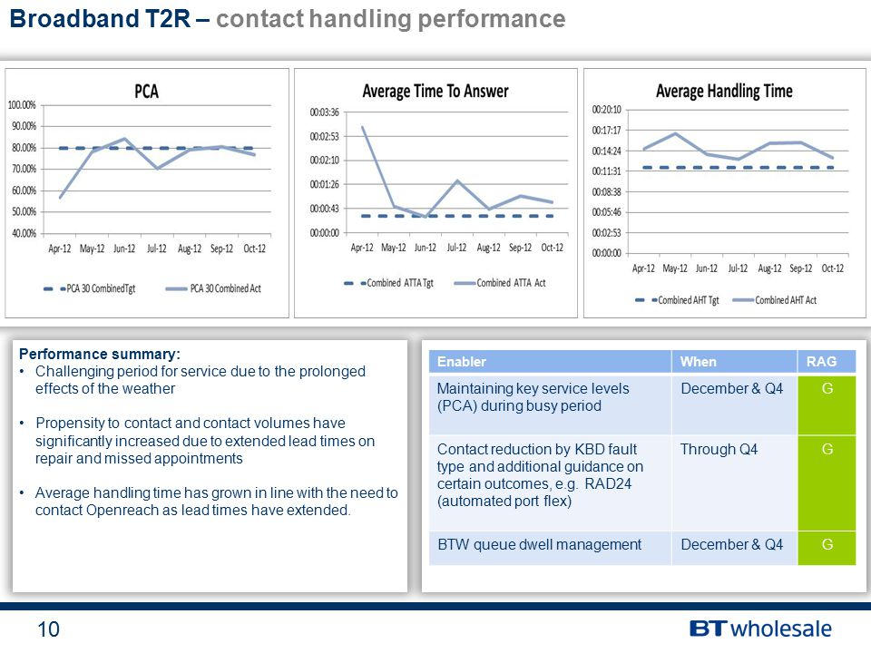 10 Broadband T2R – contact handling performance Performance summary: Challenging period for service due to the prolonged effects of the weather Propensity to contact and contact volumes have significantly increased due to extended lead times on repair and missed appointments Average handling time has grown in line with the need to contact Openreach as lead times have extended.