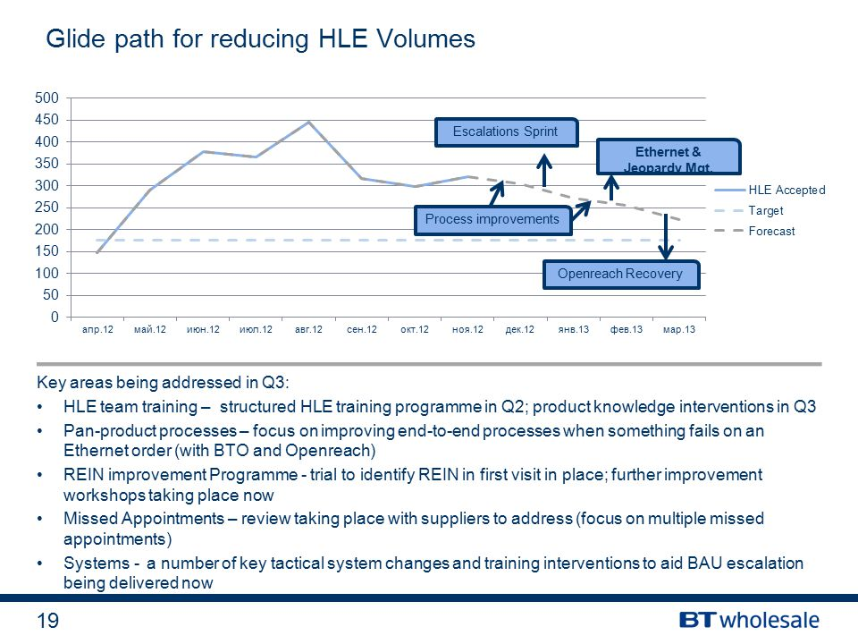 19 Glide path for reducing HLE Volumes Key areas being addressed in Q3: HLE team training – structured HLE training programme in Q2; product knowledge