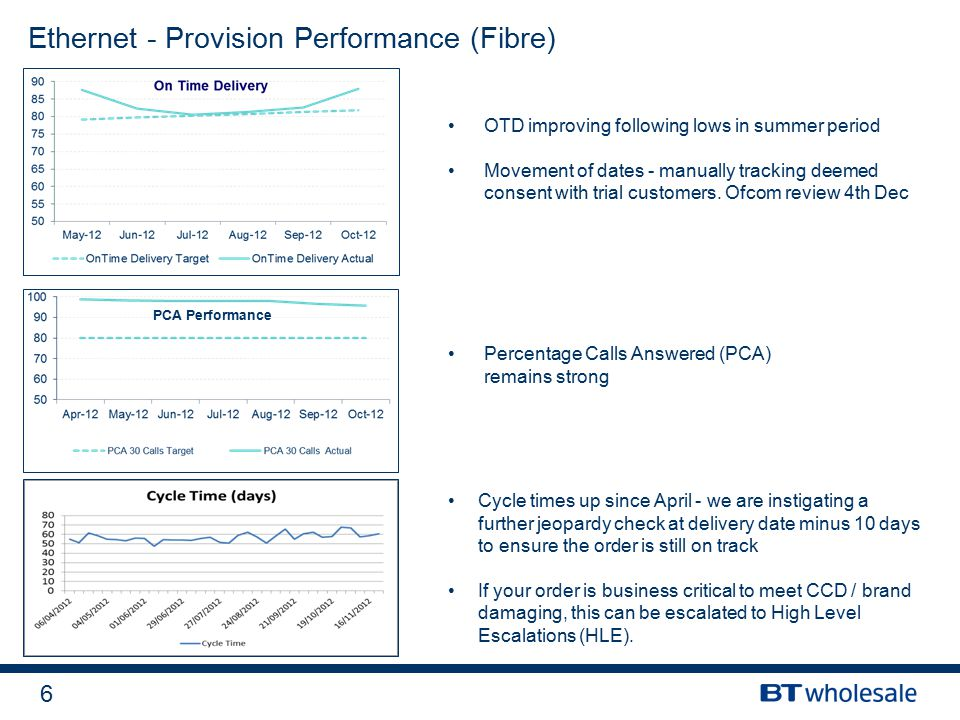 6 Ethernet - Provision Performance (Fibre) OTD improving following lows in summer period Movement of dates - manually tracking deemed consent with tri