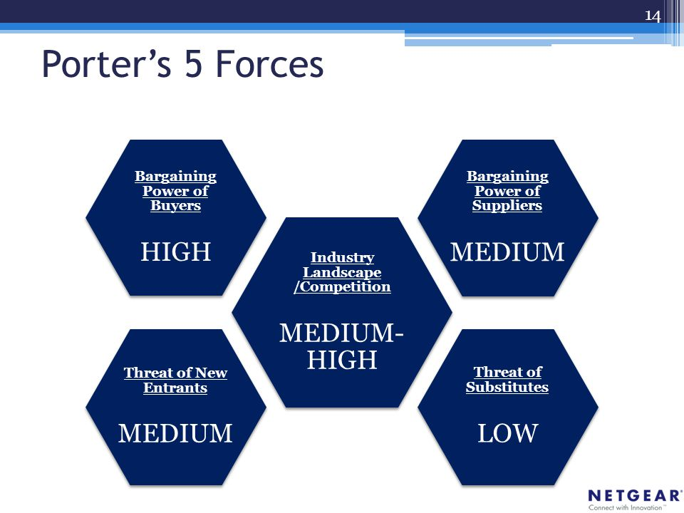 Porter's 5 Forces Industry Landscape /Competition MEDIUM- HIGH Bargaining Power of Suppliers MEDIUM Threat of Substitutes LOW Threat of New Entrants MEDIUM Bargaining Power of Buyers HIGH 14