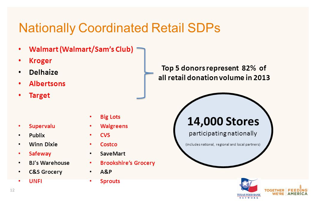 PARTNER LOGO 12 Nationally Coordinated Retail SDPs Walmart (Walmart/Sam's Club) Kroger Delhaize Albertsons Target Supervalu Publix Winn Dixie Safeway BJ s Warehouse C&S Grocery UNFI Big Lots Walgreens CVS Costco SaveMart Brookshire's Grocery A&P Sprouts Top 5 donors represent 82% of all retail donation volume in 2013 14,000 Stores participating nationally (includes national, regional and local partners)