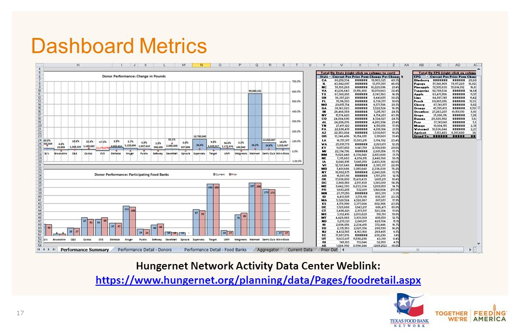 PARTNER LOGO 17 Dashboard Metrics Hungernet Network Activity Data Center Weblink: https://www.hungernet.org/planning/data/Pages/foodretail.aspx https://www.hungernet.org/planning/data/Pages/foodretail.aspx