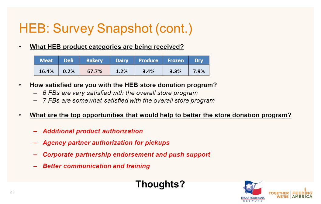 PARTNER LOGO 21 HEB: Survey Snapshot (cont.) What HEB product categories are being received.