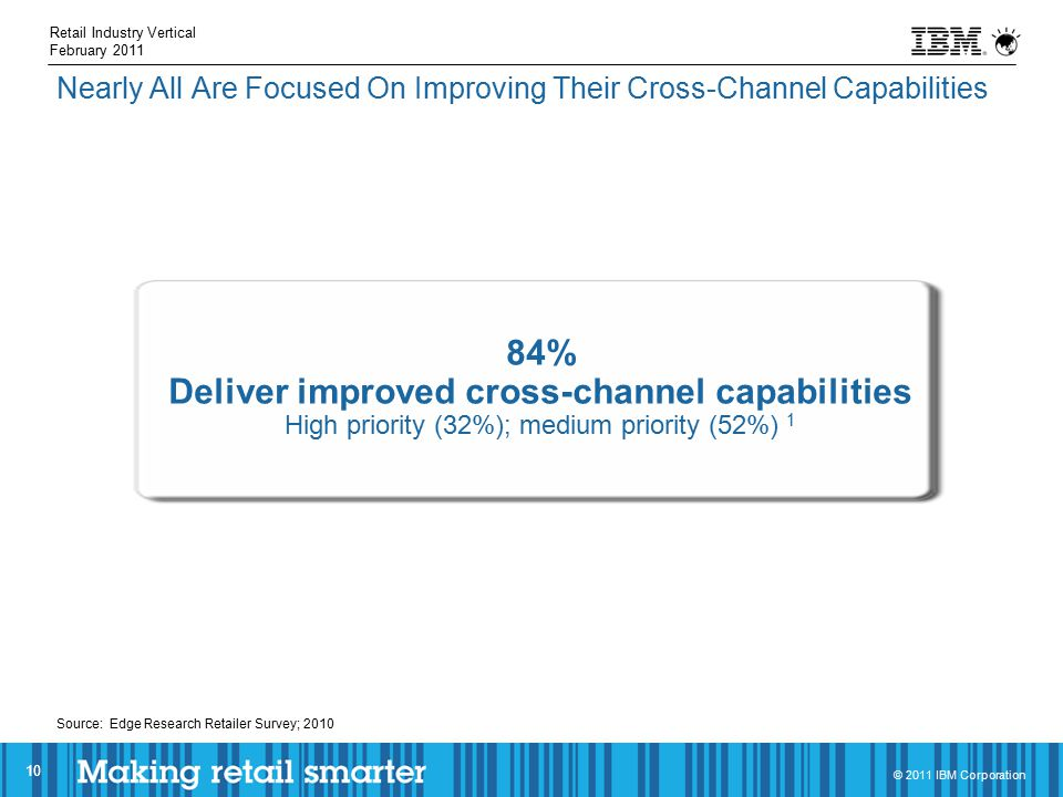 © 2011 IBM Corporation Nearly All Are Focused On Improving Their Cross-Channel Capabilities 10 Source: Edge Research Retailer Survey; 2010 84% Deliver improved cross-channel capabilities High priority (32%); medium priority (52%) 1 Retail Industry Vertical February 2011