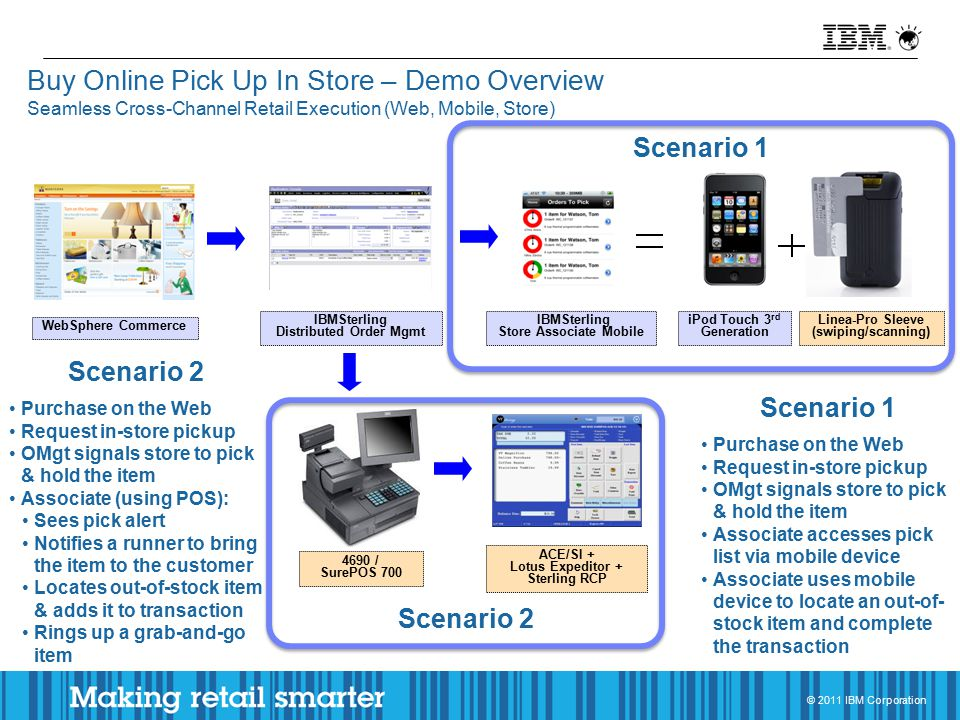 © 2011 IBM Corporation Buy Online Pick Up In Store – Demo Overview Seamless Cross-Channel Retail Execution (Web, Mobile, Store) WebSphere Commerce IBMSterling Distributed Order Mgmt iPod Touch 3 rd Generation Linea-Pro Sleeve (swiping/scanning) IBMSterling Store Associate Mobile Scenario 1 4690 / SurePOS 700 ACE/SI + Lotus Expeditor + Sterling RCP Scenario 2 Scenario 1 Purchase on the Web Request in-store pickup OMgt signals store to pick & hold the item Associate accesses pick list via mobile device Associate uses mobile device to locate an out-of- stock item and complete the transaction Scenario 2 Purchase on the Web Request in-store pickup OMgt signals store to pick & hold the item Associate (using POS): Sees pick alert Notifies a runner to bring the item to the customer Locates out-of-stock item & adds it to transaction Rings up a grab-and-go item