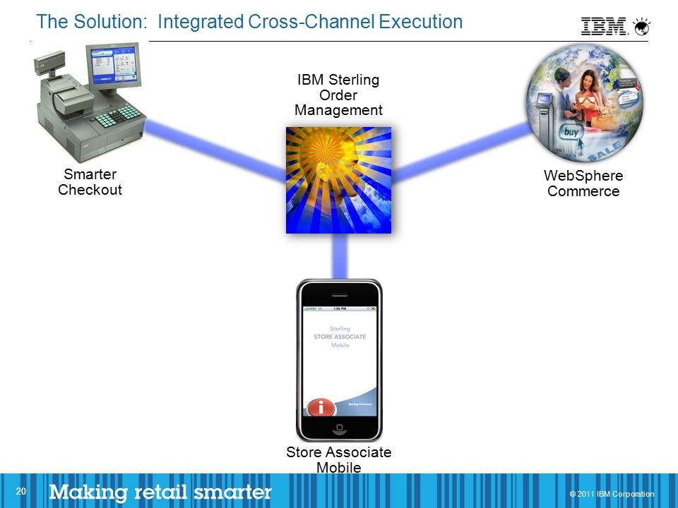 © 2011 IBM Corporation Smarter Checkout WebSphere Commerce IBM Sterling Order Management Store Associate Mobile The Solution: Integrated Cross-Channel Execution 20